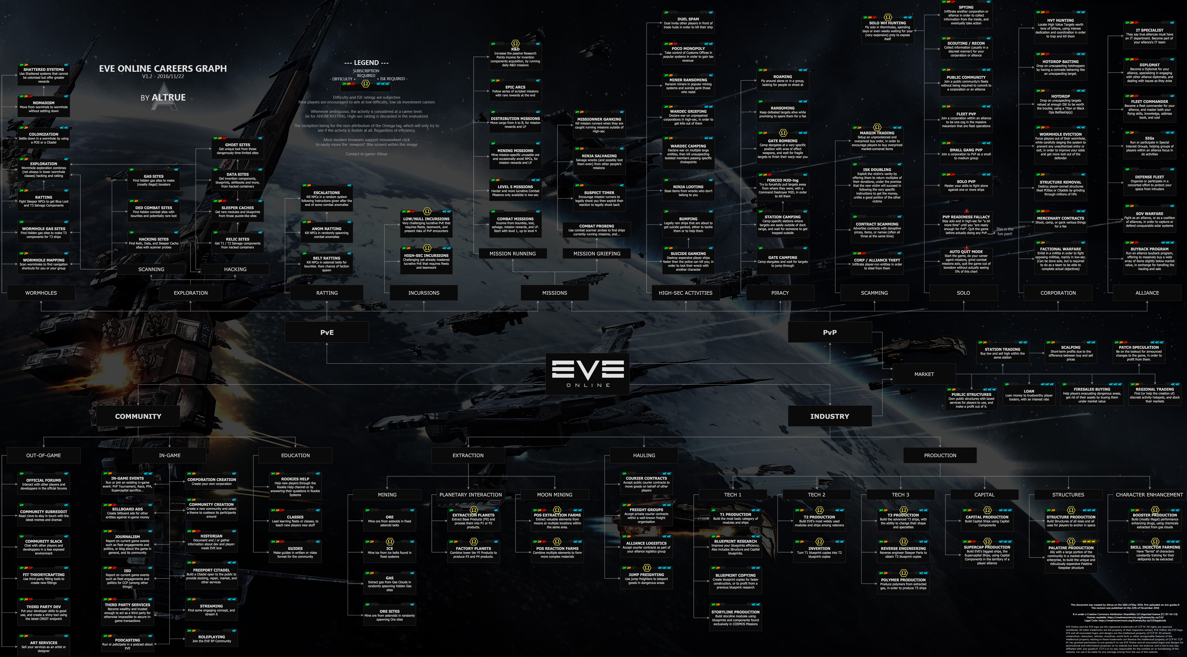 eve online english guides eve career tree  click the image to open it